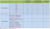 BẢNG TƯƠNG THÍCH ĐẦU GHI TURBO 3.0 VỚI CÁC CAMERA HD-TVI HIỆN TẠI