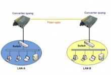 Những ứng dụng của Convert quang trong hệ thống camera giám sát