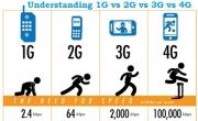 Mạng di động 2G sẽ bị khai tử vào năm 2017