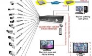 Hướng dẫn cài đặt mọi loại đầu ghi và camera IP lên mạng
