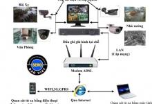Cái Nhìn Tổng Quan Về Một Hệ Thống Camera Quan Sát