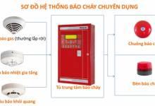 Lắp đặt hệ thống báo cháy tự động tại Hà Nội