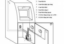 Lắp Đặt Báo Động Cho Cây ATM