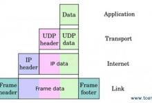 Giao thức TCP/IP là gì?