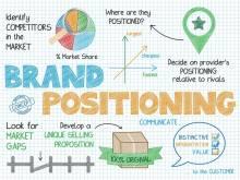 Thế nào là định vị thương hiệu và phương pháp thực hiện