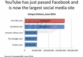 """Các hãng lớn """"chán"""" Facebook, Youtube lên ngôi."""
