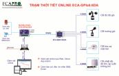 Trạm Thời Tiết Online ECA-GPIs6.6DA