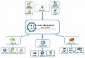 Phần mềm quản lý quán Cà phê, Nhà hàng- Gói quản lý qua mạng