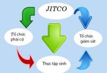 JITCO-Dieu-kien-can-ho-so-du-hoc-Nhat-doi-voi-tu-nghiep-sinh