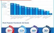 6 lỗi phổ biến khi chạy chiến dịch quảng cáo Facebook Ads