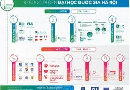 [Infographic] Hướng dẫn đăng ký dự thi và xét tuyển vào ĐH Quốc gia Hà Nội năm 2016