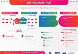 [Infographic] Quy trình xét tuyển Đại học Quốc gia Hà Nội năm 2016