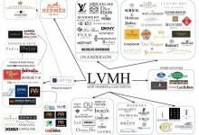 LVMH: đế chế khổng lồ sở hữu Louis Vuitton, Givenchy, Christian Dior - CEO giàu thứ 2 Thế Giới
