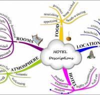 Học tiếng Anh Bằng Mind Map