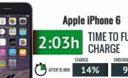 Hướng dẫn cách sạc iPhone 6