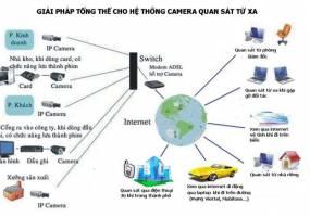 Những lợi ích khi lắp đặt camera quan sát