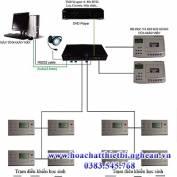 Danh mục thiết bị phòng học tiếng anh LAB IK600 (40 học viên)