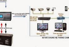 Bộ lưu điện dùng cho hệ thống camera