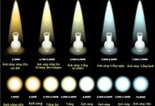 Tìm hiểu về nhiệt độ màu của đèn led